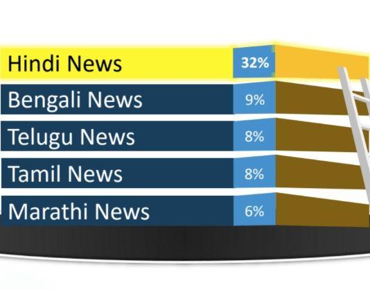 Hindi new channels