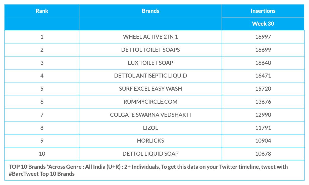 BARC Week 30 Brands Data