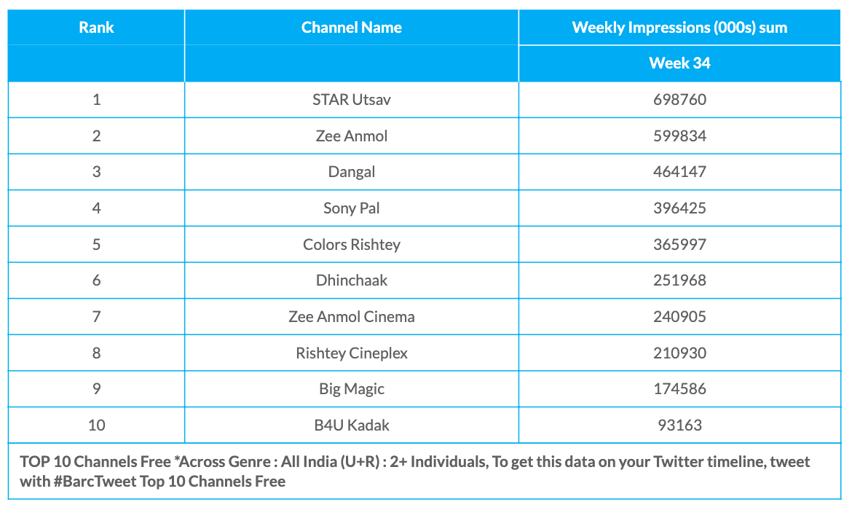 BARC Week 34 Free Channels