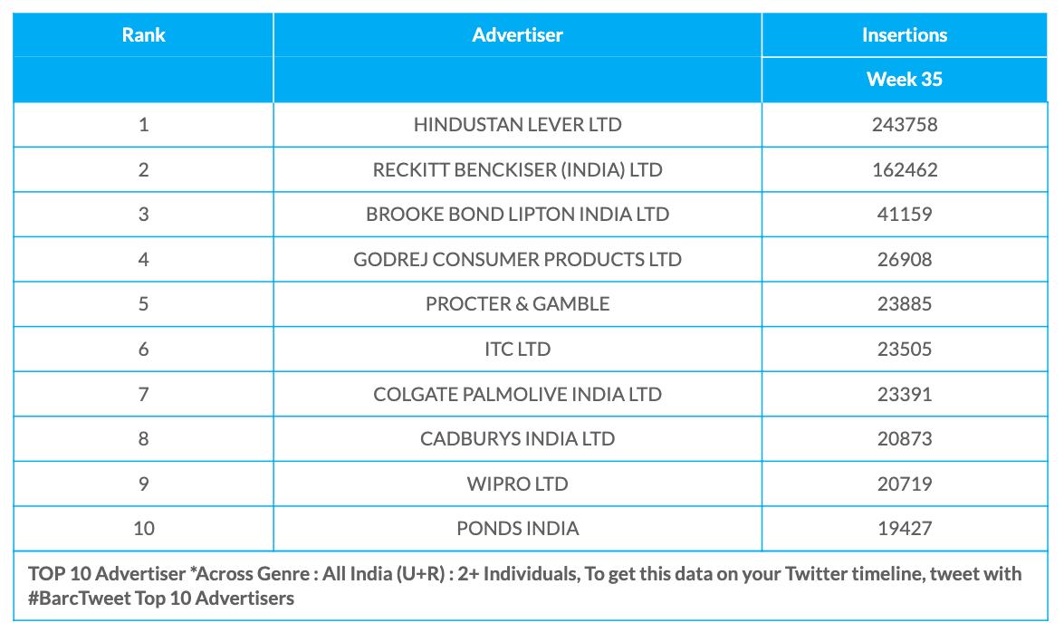 BARC Week 35 Advertisers