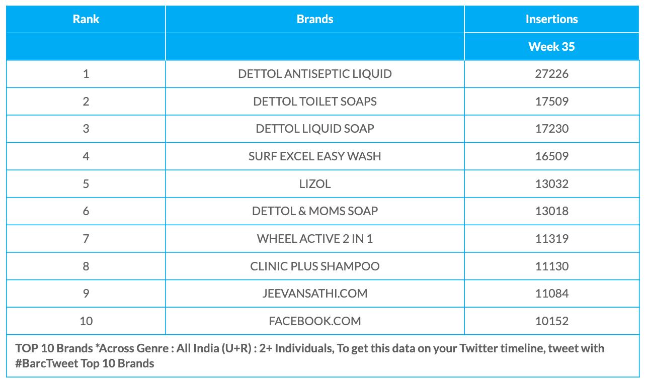 BARC Week 35 Brands data