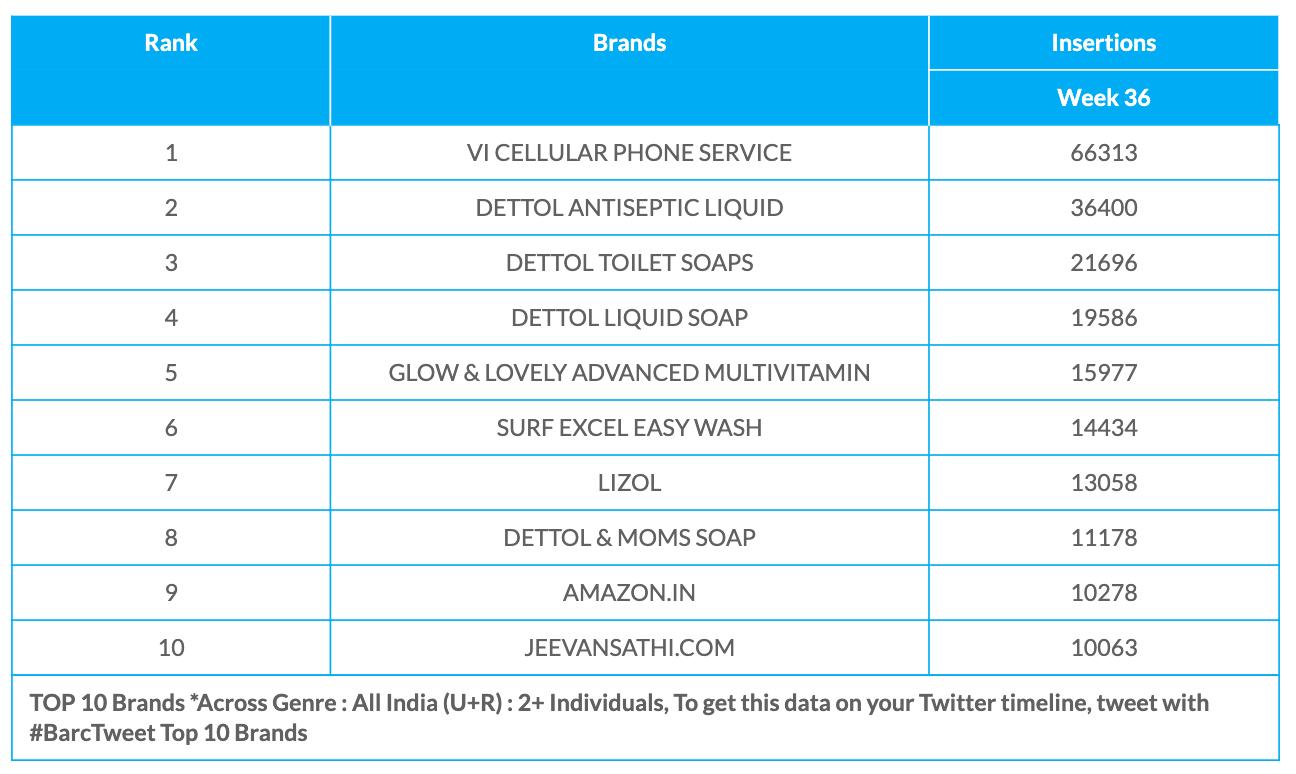 BARC Week 36 brands data
